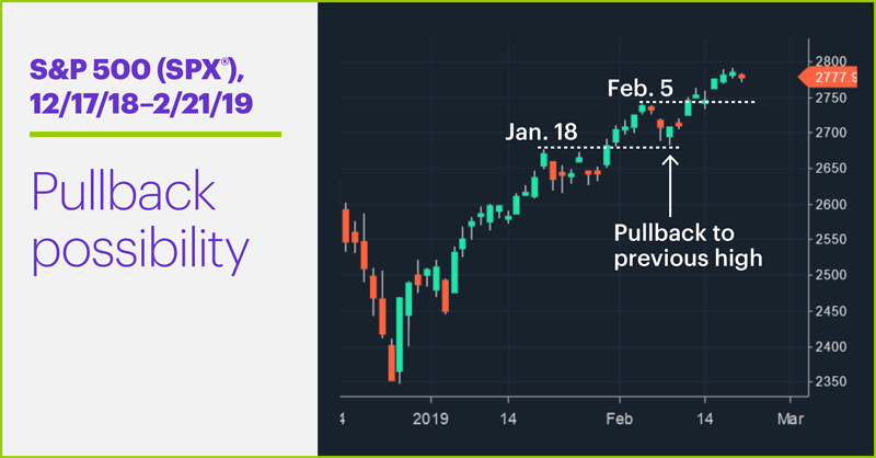 S&P 500 (SPX), 12/17/18–2/21/19. S&P 500 (SPX) price chart. Pullback possibility.