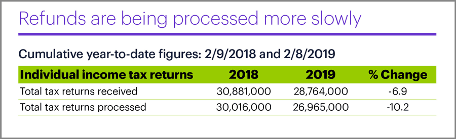 Pace of IRS tax refunds, year-to-date 2019
