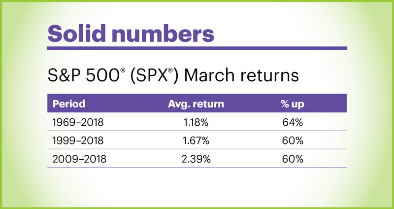 S&P 500 (SPX) March returns. S&P 500 historical performance for month of March. Solid numbers.