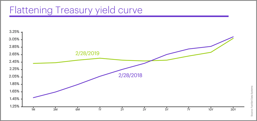 February 2019 Treasury yield curve