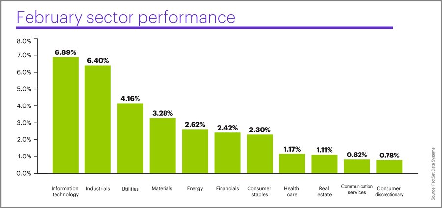 February 2019 sector performance
