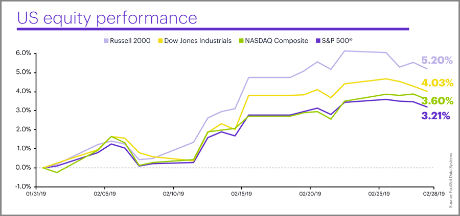 February 2019 US equity performance