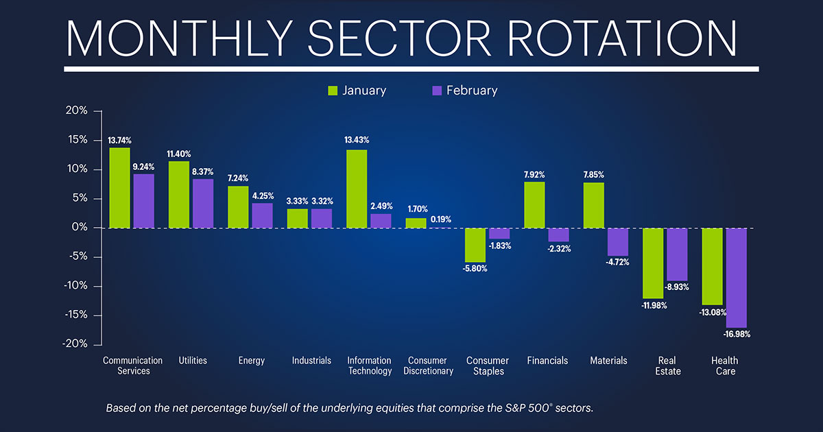 monthly sector rotation for March 2019