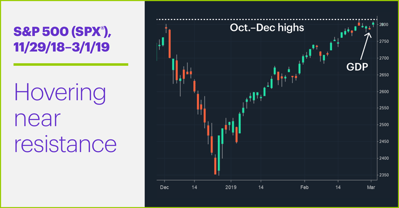 S&P 500 (SPX), 11/29/18–2/22/19. S&P 500 (SPX) price chart. Hovering near resistance.