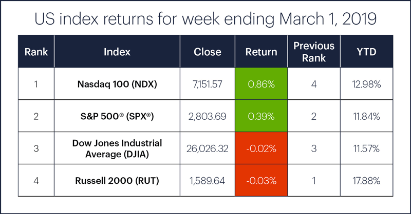 US stock index performance table for week ending 3/1/19. S&P 500 (SPX), Nasdaq 100 (NDX), Russell 2000 (RUT), Dow Jones Industrial Average (DJIA).