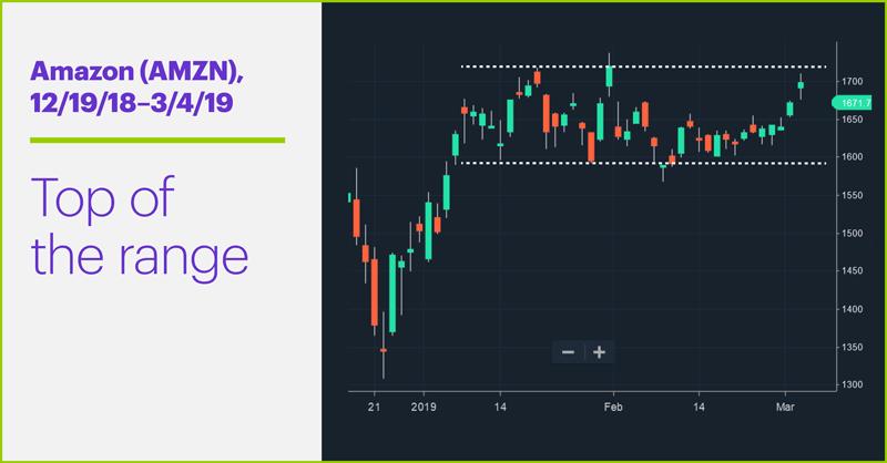 Amazon (AMZN), 12/19/18–3/4/19. Amazon (AMZN) price chart. Top of the range.