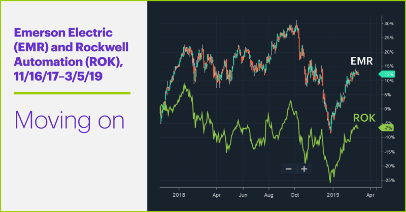 Emerson Electric (EMR) and Rockwell Automation (ROK), 11/16/17–3/5/19. Emerson Electric (EMR) and Rockwell Automation (ROK) comparison price chart. Moving on.