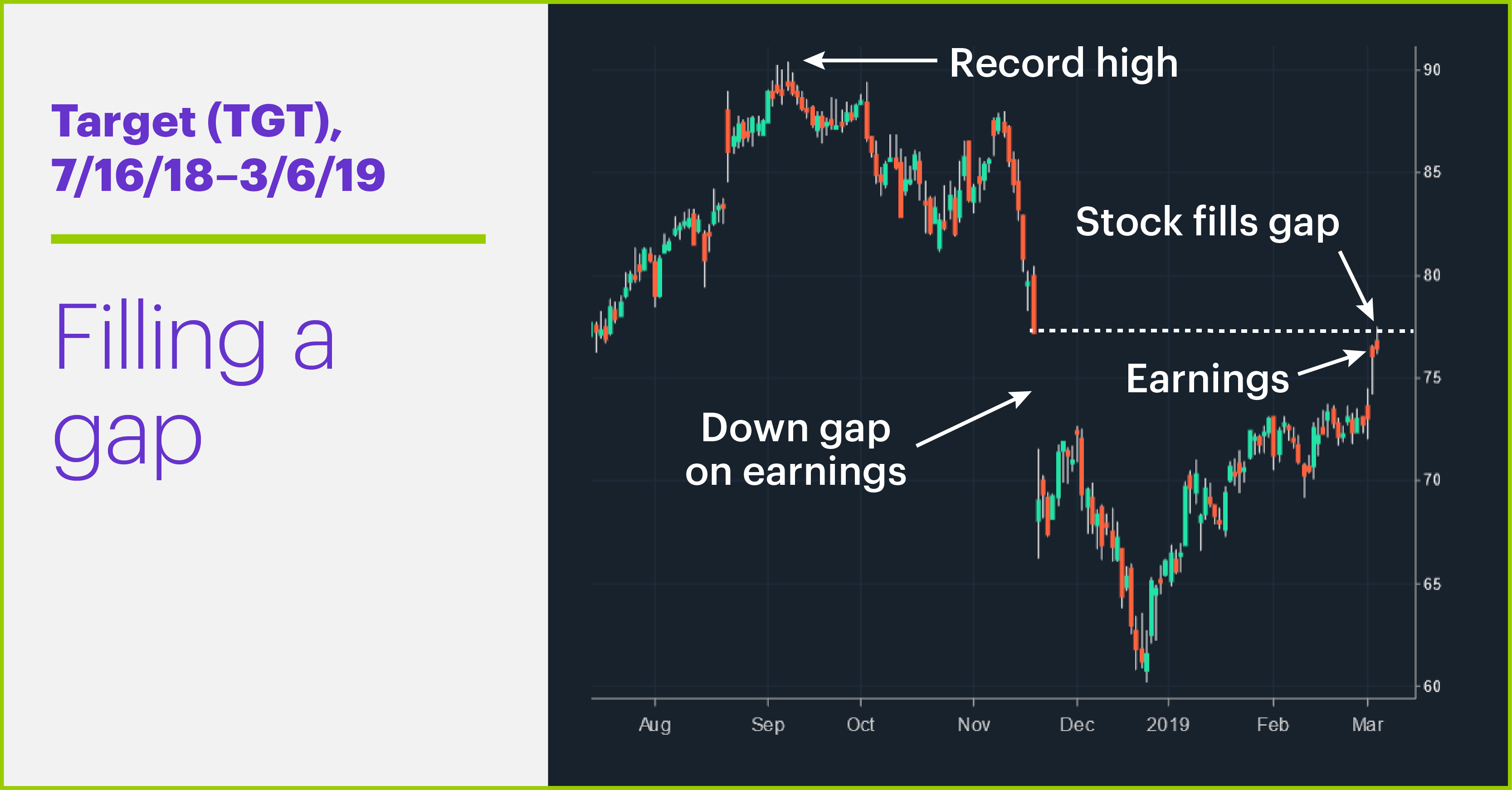 Target (TGT), 7/16/18–3/6/19. Target (TGT) price chart. Filling a gap.