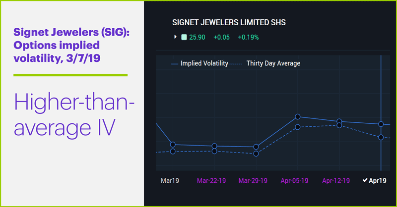 Signet Jewelers (SIG): Options implied volatility, 3/7/19. Higher-than-average IV.