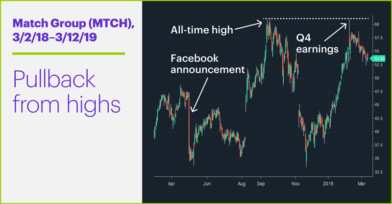 Chart 1: Match Group (MTCH), 3/2/18–3/12/19. Blurb: Pullback from highs