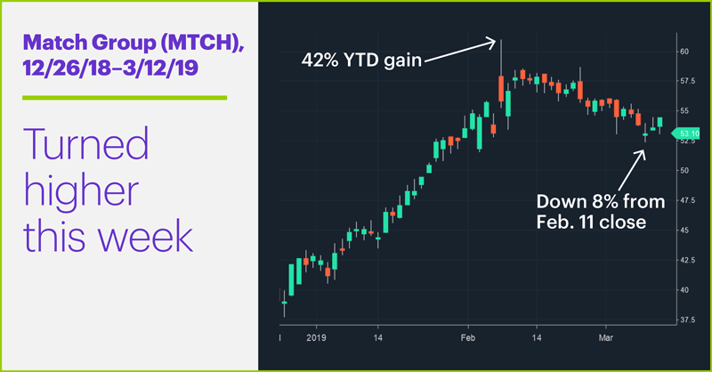 Match Group (MTCH), 12/26/18–3/12/19. Blurb: Turned higher this week