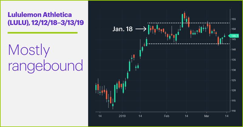 Lululemon Athletica (LULU), 12/12/18–3/13/19. Lululemon Athletica (LULU) price chart. Mostly rangebound.