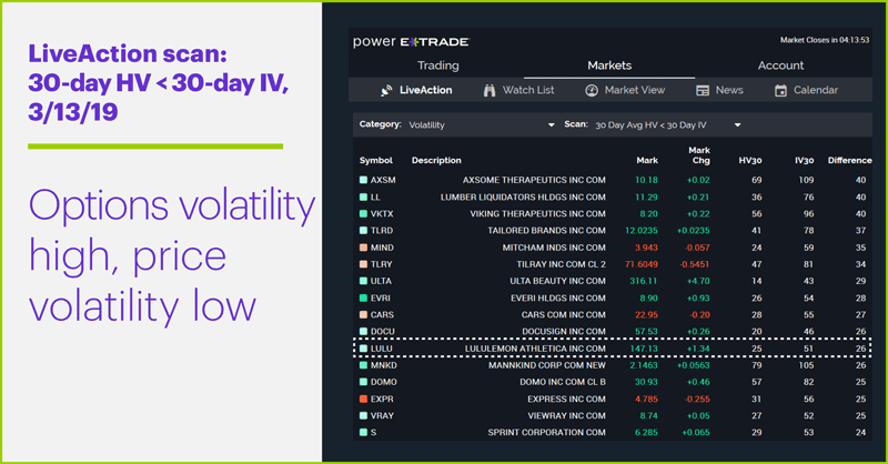 LiveAction scan: 30-day HV < 30-day IV, 3/13/19. Options volatility high, price volatility low