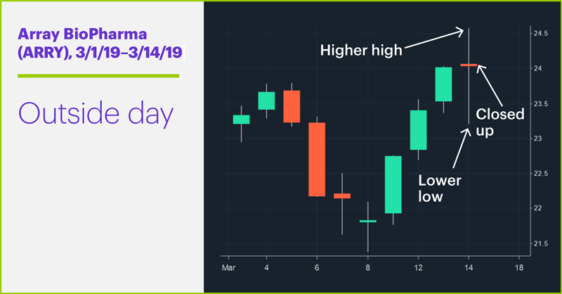 Array BioPharma (ARRY), 2/28/19–3/14/19. Array BioPharma (ARRY) price chart. Record high but intraday downturn.