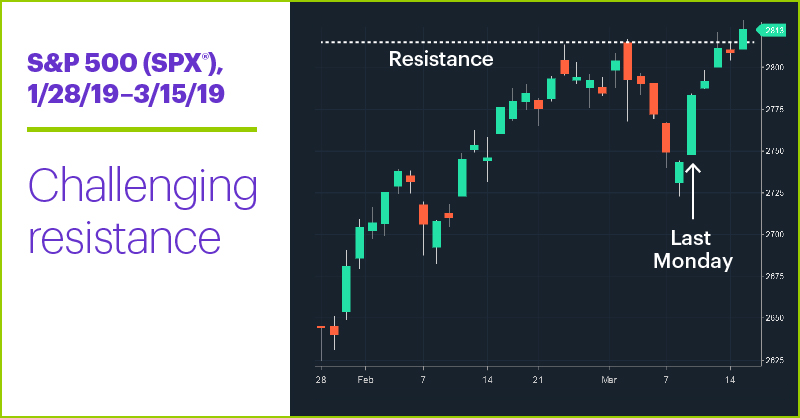 S&P 500 (SPX), 1/2/19–3/15/19. S&P 500 (SPX) price chart. 1/28/19–3/15/19. Challenging resistance.