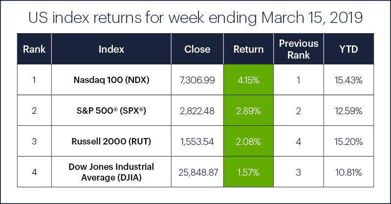 US stock index performance table for week ending 3/15/19. S&P 500 (SPX), Nasdaq 100 (NDX), Russell 2000 (RUT), Dow Jones Industrial Average (DJIA).