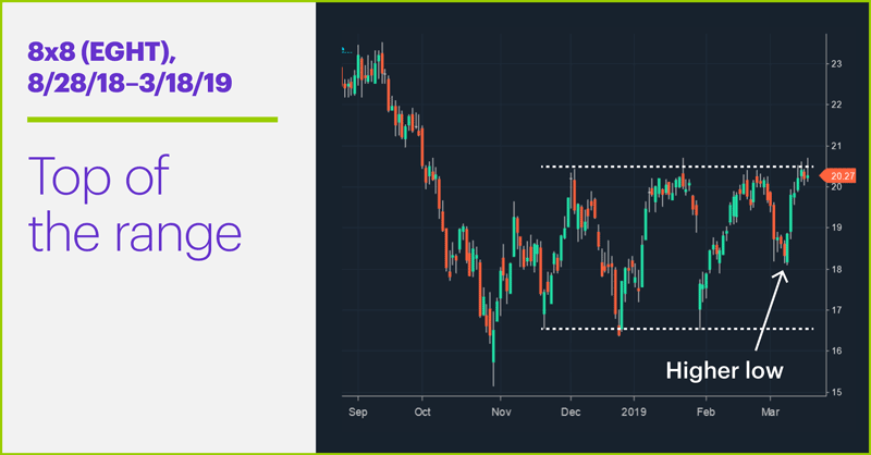 8x8 (EGHT), 8/28/18–3/18/19. 8x8 (EGHT) price chart. Top of the range.