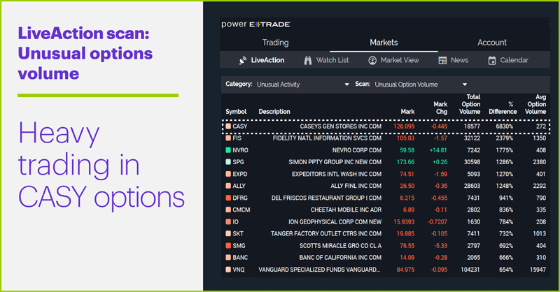 LiveAction scan: Unusual options volume. Heavy trading in CASY options