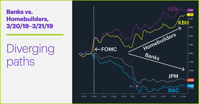 Banks vs. Homebuilders, 3/20/18–3/21/19. Lennar Homes (LEN), KB Homes (KBH), JPMorgan Chase (JPM), Bank of America (BAC) price chart. Diverging paths.
