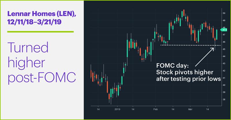 Lennar Homes (LEN) price chart. Turned higher post-FOMC.