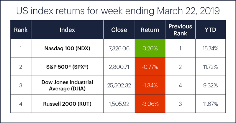 US stock index performance table for week ending 3/22/19. S&P 500 (SPX), Nasdaq 100 (NDX), Russell 2000 (RUT), Dow Jones Industrial Average (DJIA).