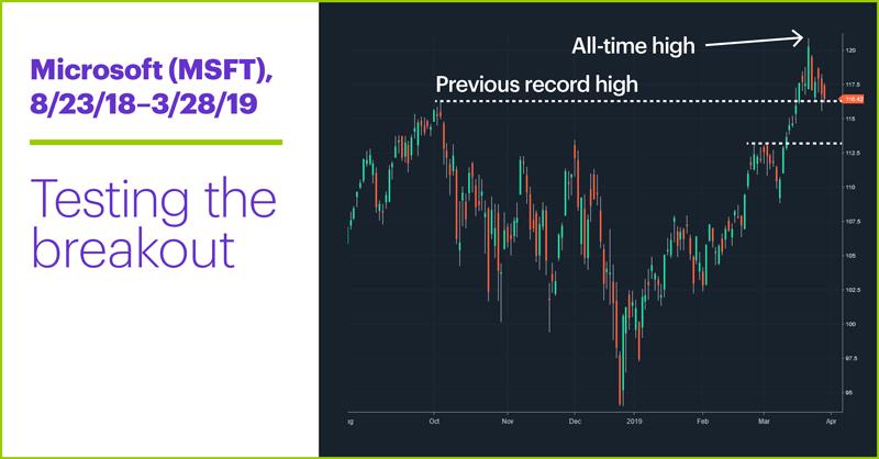Microsoft (MSFT), 8/23/19–3/28/19. Microsoft (MSFT) price chart Testing the breakout.
