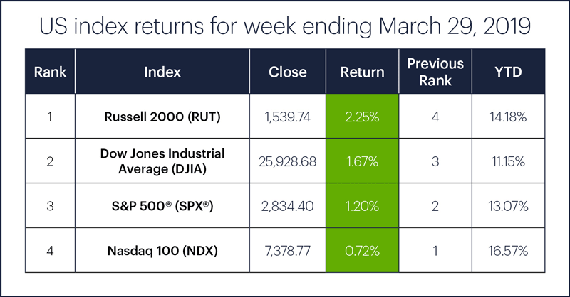 US stock index performance table for week ending 3/29/19. S&P 500 (SPX), Nasdaq 100 (NDX), Russell 2000 (RUT), Dow Jones Industrial Average (DJIA).
