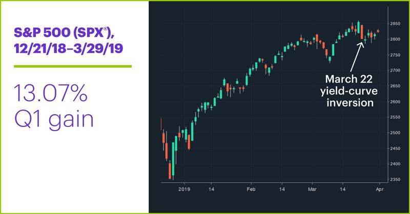 S&P 500 (SPX), 12/21/18–3/22/19. S&P 500 (SPX) price chart. 13.07% Q1 gain