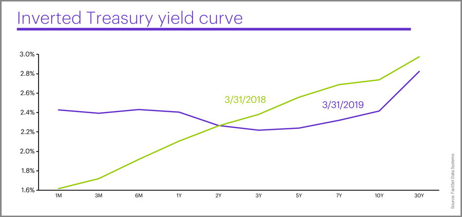 March 2019 Treasury yield curve