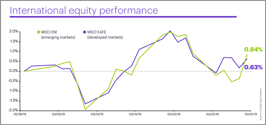 March 2019 international equity performance