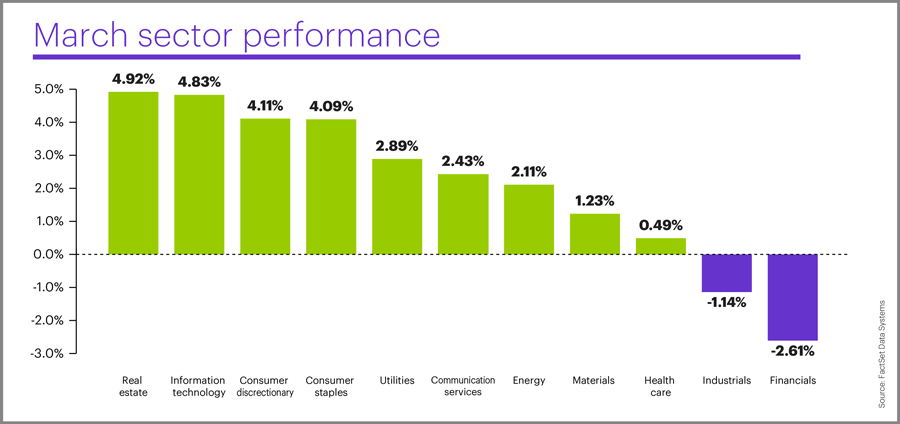 March 2019 sector performance