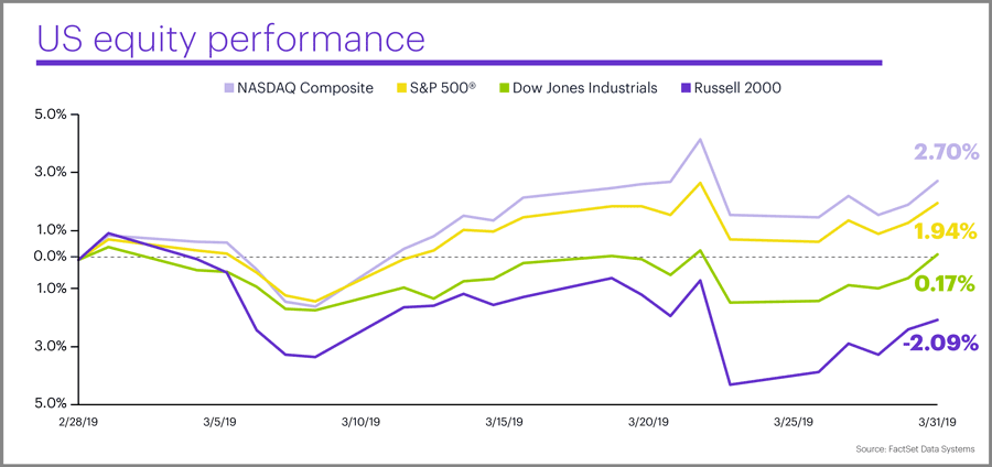 March 2019 US equity performance