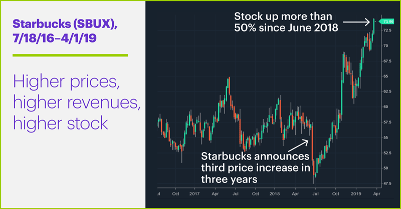 Starbucks (SBUX), 7/18/16–4/1/19. Starbucks (SBUX) price chart. Higher prices, higher revenues, higher stock