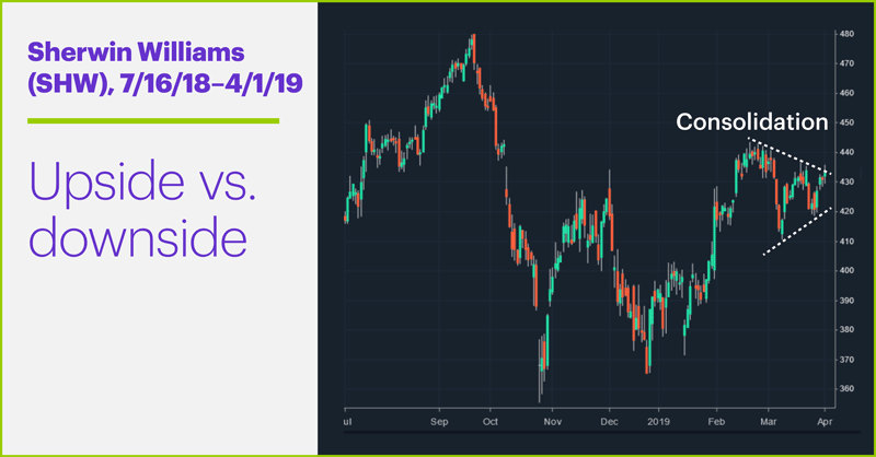 Sherwin Williams (SHW), 7/16/18–4/1/19. Sherwin Williams (SHW) price chart. Upside vs. downside