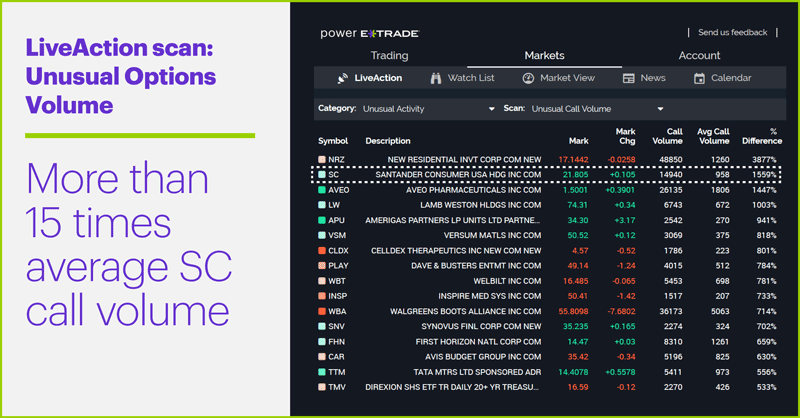 LiveAction scan: Unusual Options Volume. More than 15 times average SC call volume