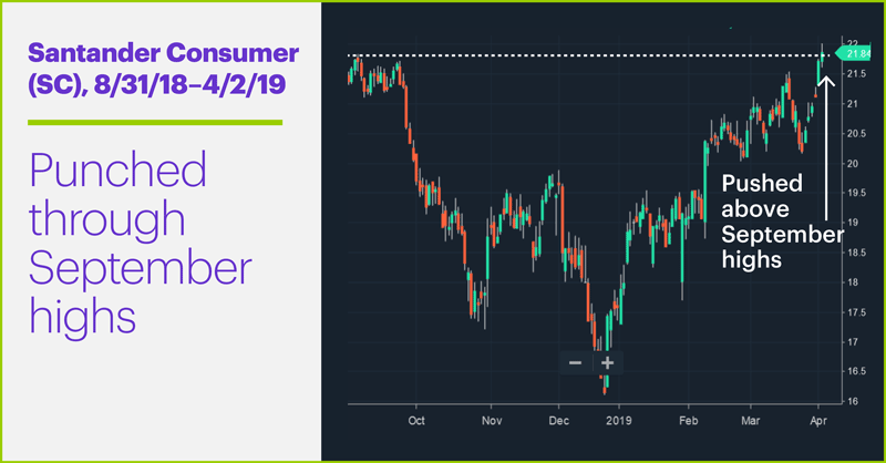 Santander Consumer (SC), 8/31/18–4/2/19. Santander Consumer (SC) price chart. Punched through September highs