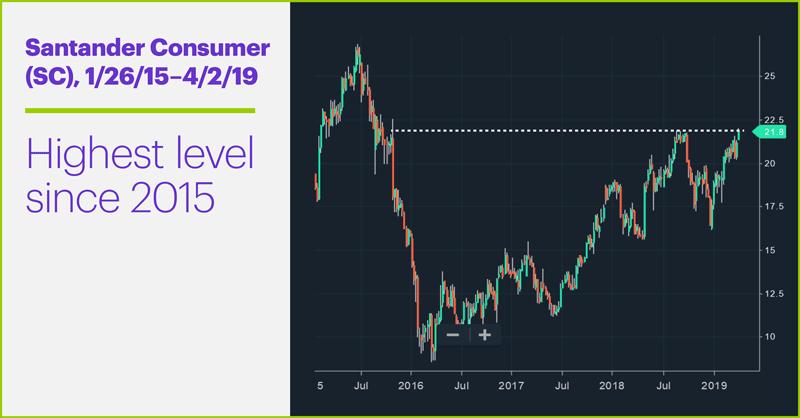 Santander Consumer (SC), 1/26/15–4/2/19. Santander Consumer (SC) price chart. Highest level since 2015
