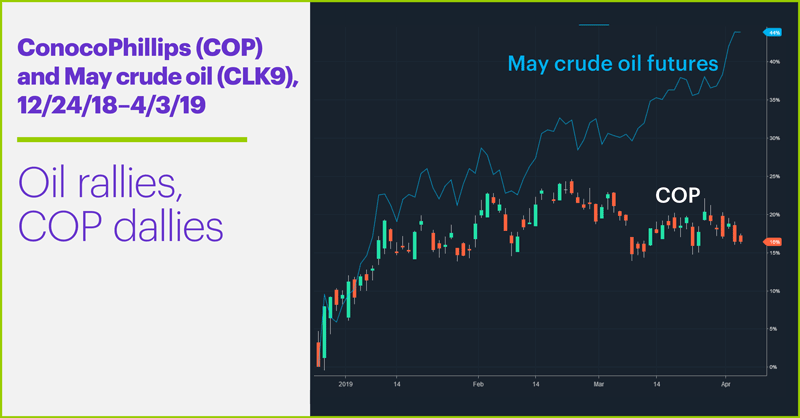 ConocoPhillips (COP) and May crude oil (CLK9), 12/24/18–4/3/19. Oil rallies, COP dallies