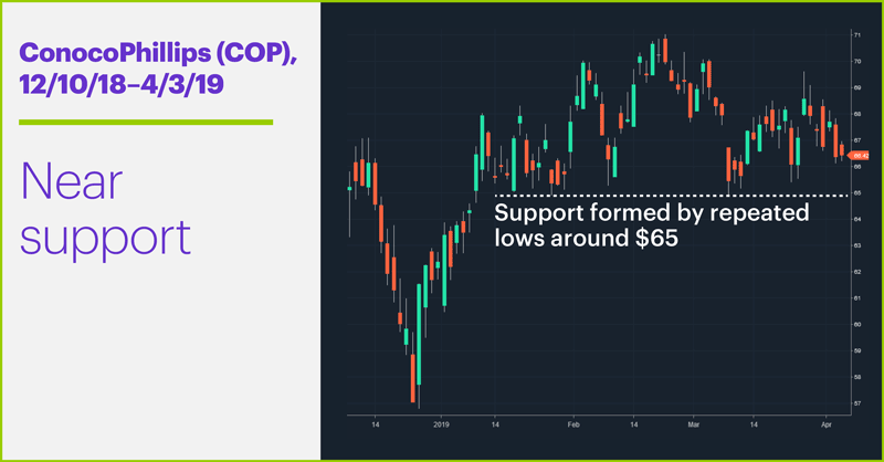 ConocoPhillips (COP), 12/10/18–4/3/19. ConocoPhillips (COP) price chart. Near support.