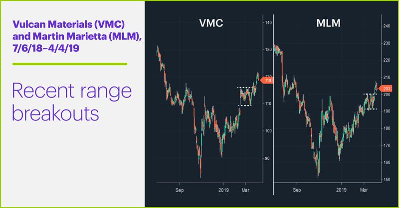 Vulcan Materials (VMC) and Martin Marietta (MLM), 7/6/18–4/4/19. Vulcan Materials (VMC) and Martin Marietta (MLM). Recent range breakouts.
