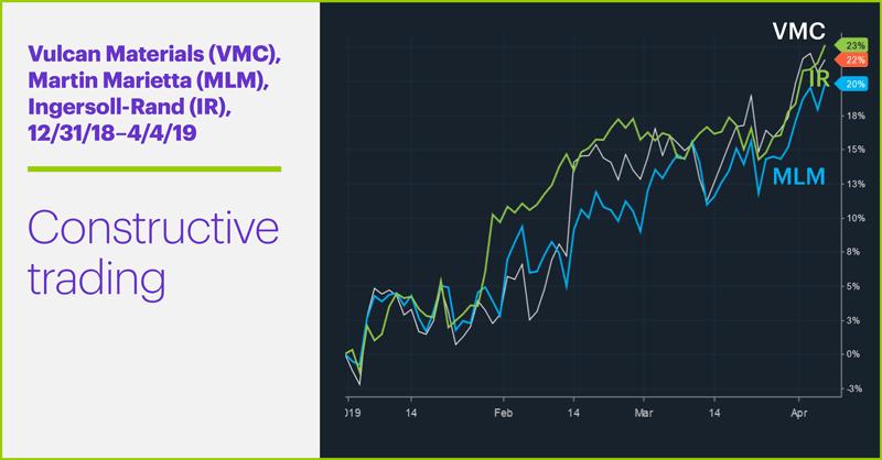 Vulcan Materials (VMC), Martin Marietta (MLM), Ingersoll-Rand (IR), 12/31/18–4/4/19. Vulcan Materials (VMC), Martin Marietta (MLM), Ingersoll-Rand (IR) price chart. Constructive trading.