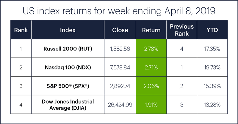 US stock index performance table for week ending 4/5/19. S&P 500 (SPX), Nasdaq 100 (NDX), Russell 2000 (RUT), Dow Jones Industrial Average (DJIA).