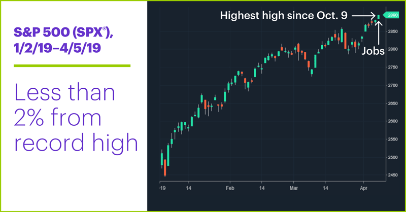 S&P 500 (SPX), 1/2/19–4/5/19. S&P 500 (SPX) price chart. Less than 2% from record high
