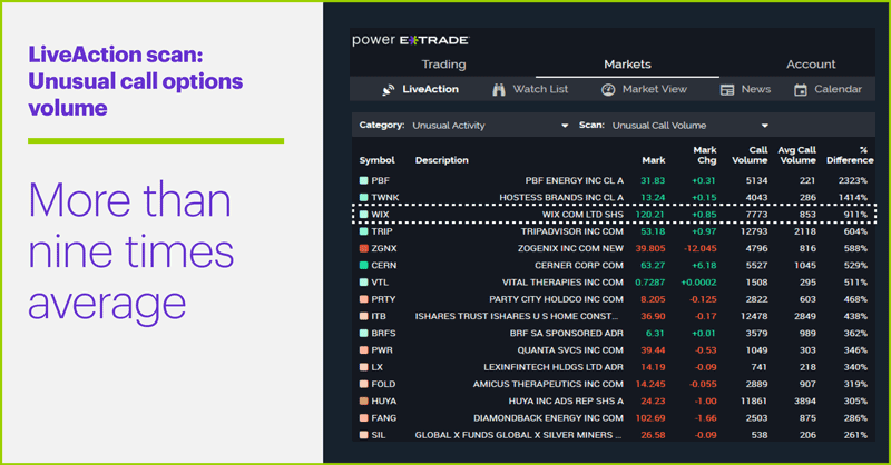 LiveAction scan: Unusual call volume. WIX (WIX) unusual options activity. Nearly 10 times average call volume