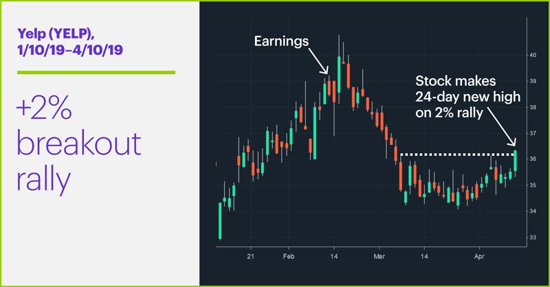 Yelp (YELP), 1/10/19–4/10/19. Yelp (YELP) price chart. +2% breakout rally