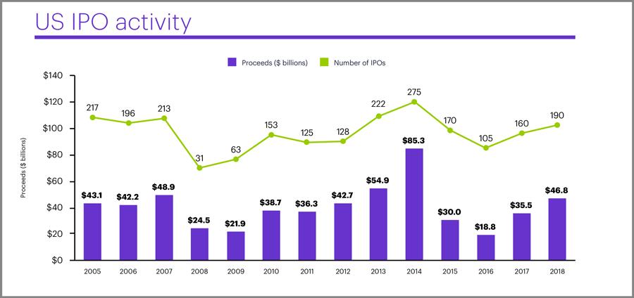 US IPO activity