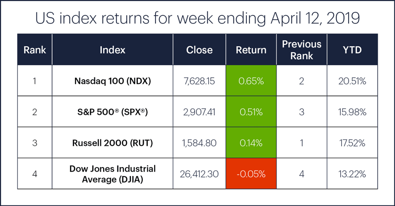 US stock index performance table for week ending 4/12/19. S&P 500 (SPX), Nasdaq 100 (NDX), Russell 2000 (RUT), Dow Jones Industrial Average (DJIA).