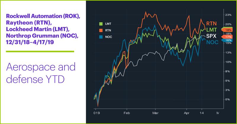 Rockwell Automation (ROK), Raytheon (RTN), Lockheed Martin (LMT), Northrop Grumman (NOC), 12/31/18–4/17/19. Rockwell Automation (ROK), Raytheon (RTN), Lockheed Martin (LMT), Northrop Grumman (NOC) price chart. Aerospace and defense YTD returns.