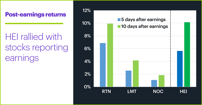 Post-earnings returns. Heico (HEI). HEI rallied with reporting stocks.