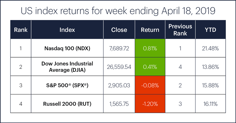 US stock index performance table for week ending 4/18/19. S&P 500 (SPX), Nasdaq 100 (NDX), Russell 2000 (RUT), Dow Jones Industrial Average (DJIA).